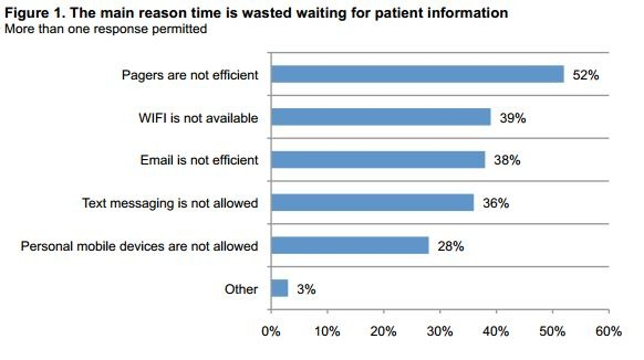 The main reason time is wasted waiting for patient information