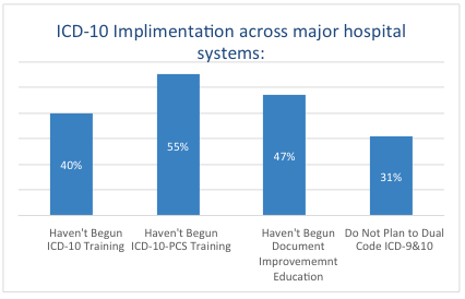 ICD-10 implementation and training figures