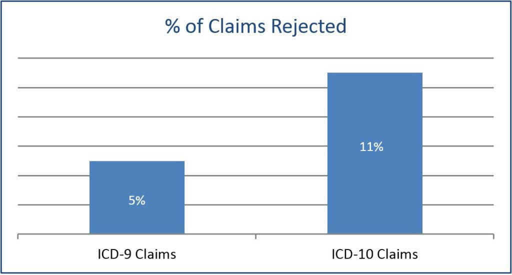 Percent of ICD Claims Rejected