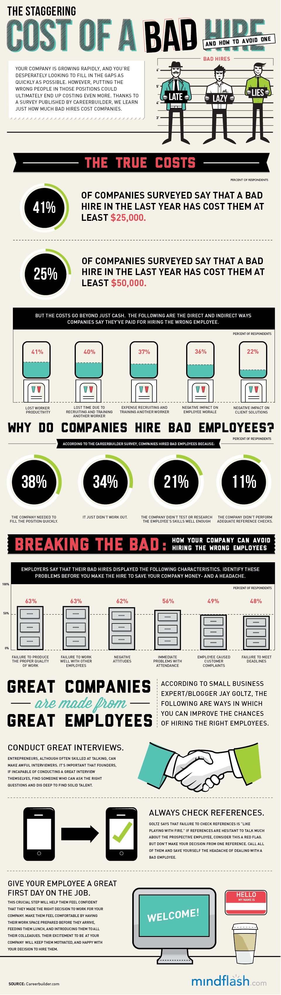Bad Hire Infogrpahic