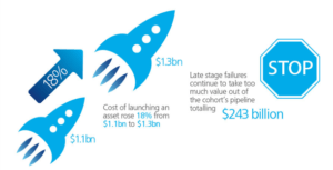 Cost of Pharmaceutical innovation 2013