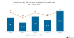 Healthcare VC deal volume trends
