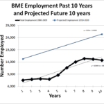 Biomedical Engineer job growth