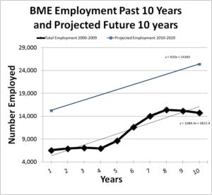 Biomedical Engineer job growth