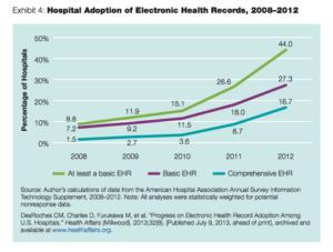 EHR system adoption in hospitals
