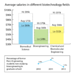 Top 10 Biotech Jobs