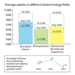 Top 10 Biotech Jobs