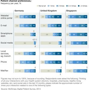 McKinsey Survey