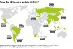 Emerging Healthcare Markets