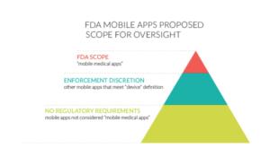 FDA app pyramid