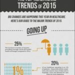 top healthcare trends 2015