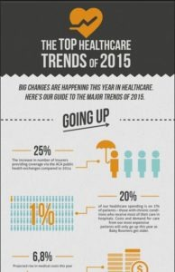 top healthcare trends 2015