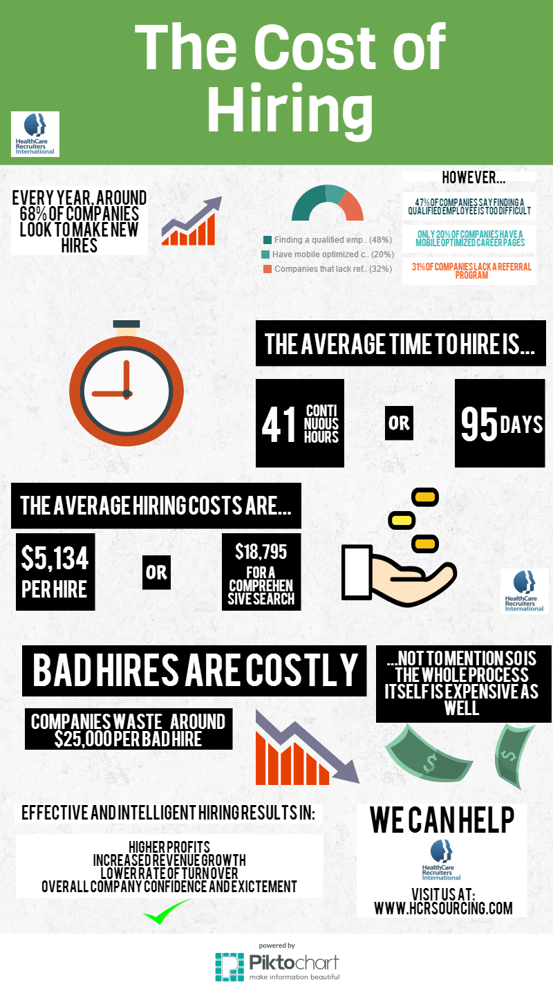 The Cost of Hiring in 2015. The Average time to hire has increased, and so has the cost. HCR Sourcing can help alleviate some of these costs.