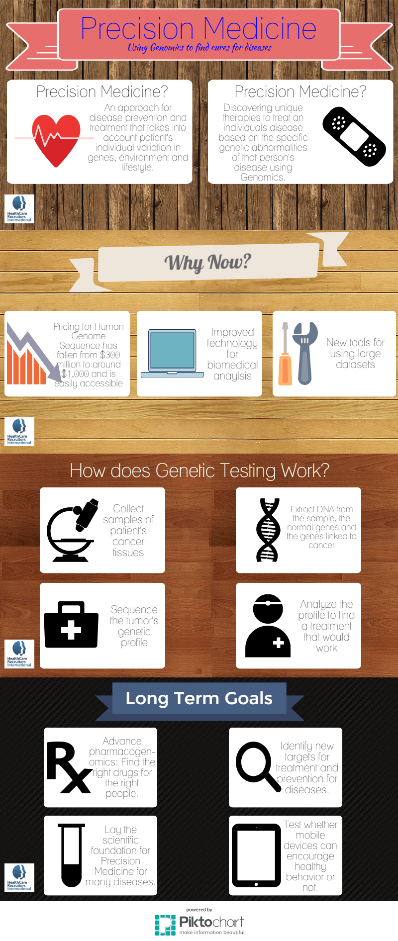 This is an infographic detailing Precision Medicine and the rise in the use of Genomics to help cure diseases and individualize medicine in 2015.