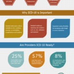 Outline of the Importance of ICD-10 and its Implementation