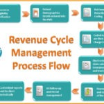 Chart of Revenue Cycle Management Process Flow