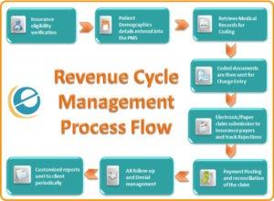 Chart of Revenue Cycle Management Process Flow