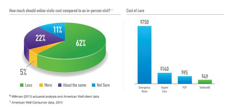 Graphic on total cost of virtual doctor visits via telehealth initatives vs traditonal face to face visits 2-15