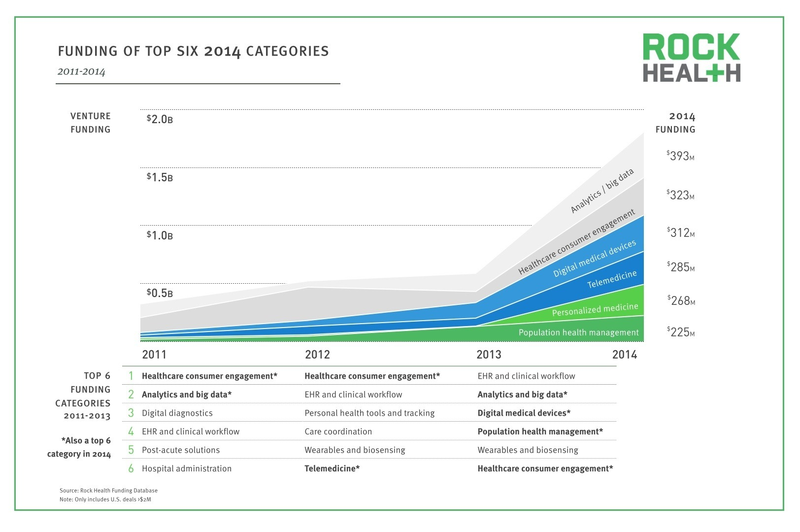 Digital-Health-2014-Year-in-Review_Top-Categories