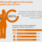 infographic: mobile health apps as a part of care in next five years