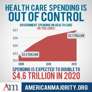 Healthcare Spending in a Graph from Americanmajority.org
