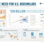 Projection of market penetration of US biosimilars products