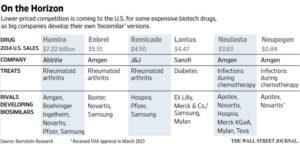 Biosimilars market in R&D phase in major pharma companies
