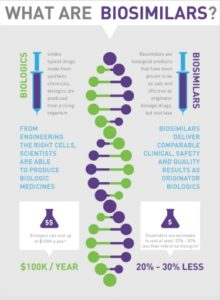 From Hospira's website: an infographic explaining biosimilars