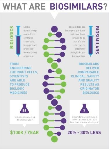 From Hospira's website: an infographic explaining biosimilars