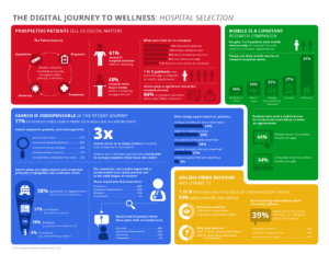 infographic - hospital selection in the digital age 2015-2020