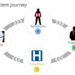HCRI - patient journey to hospital selection