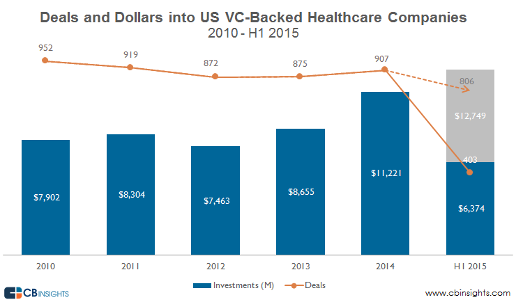 chart showing trending VC funding in healthcare startups form 2010 to 2015 - HealthCare Recruiters International