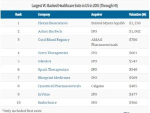 list of healthcare companies going through IPO and M&A exits for 2015