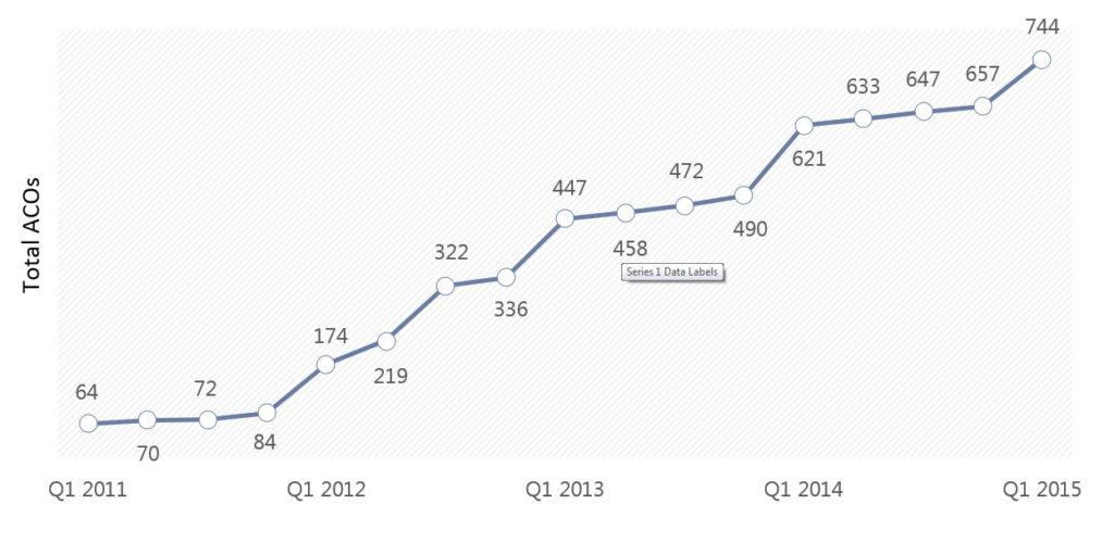 graph of number of ACOs in the US through 2015 - HealthCare Recruiters International