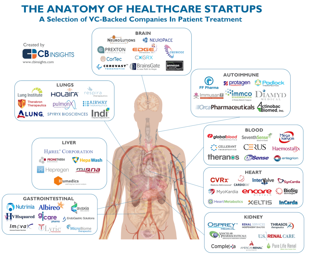 Unbundling the body: the anatomy of healthcare startups in 2015-2016