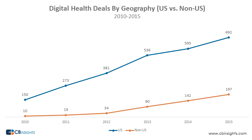 Digital Health Trends By Geography (US vs. Non-US)