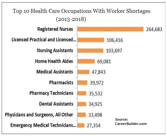 Top 10 Health Care Occupations w/ Worker Shortages