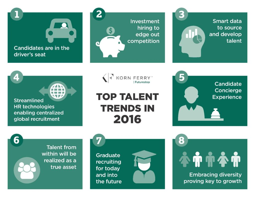 Top Talent Trends: 2016 - Infographic