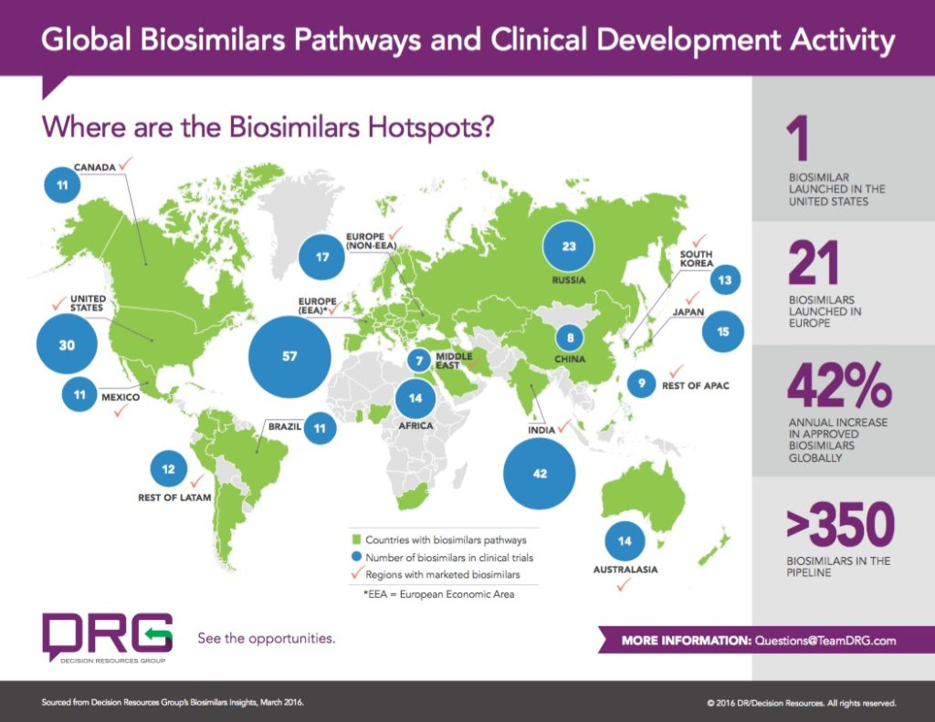 Global Bbiosmiliars Pathways and Clinical Development Activity