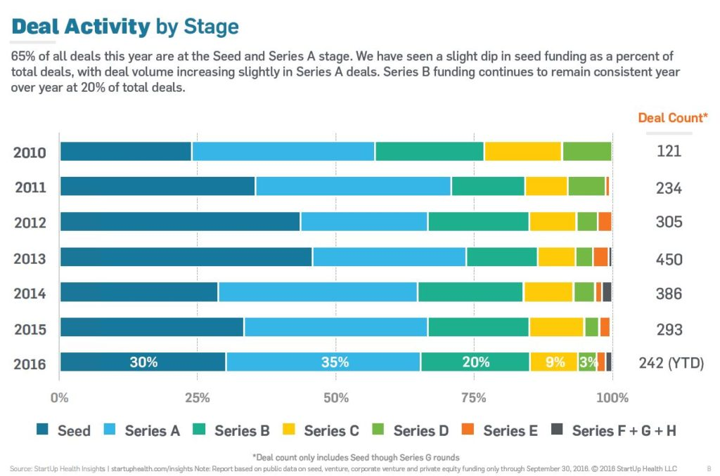A Breakdown Of Healthcare Startup Deal Activity by Stage