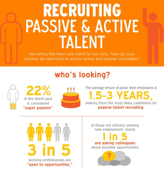 Recruiting Active & Passive Healthcare Talent