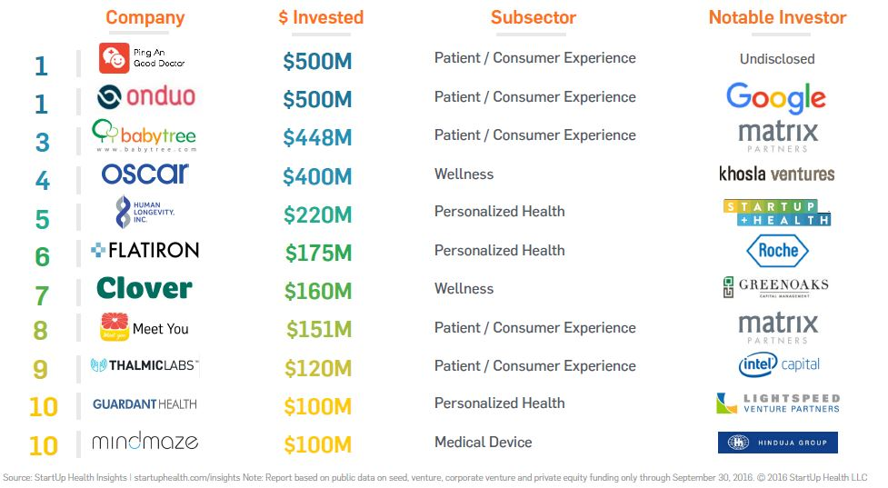 The Top Ten Largest Digital Health Deals of 2016