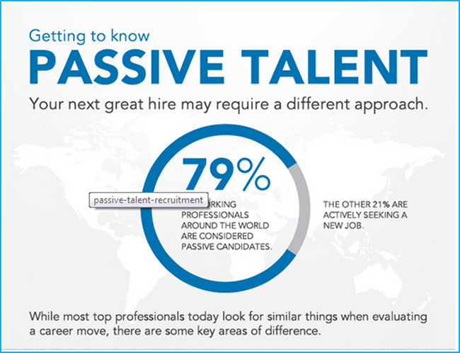 Getting to Know Passive Talent