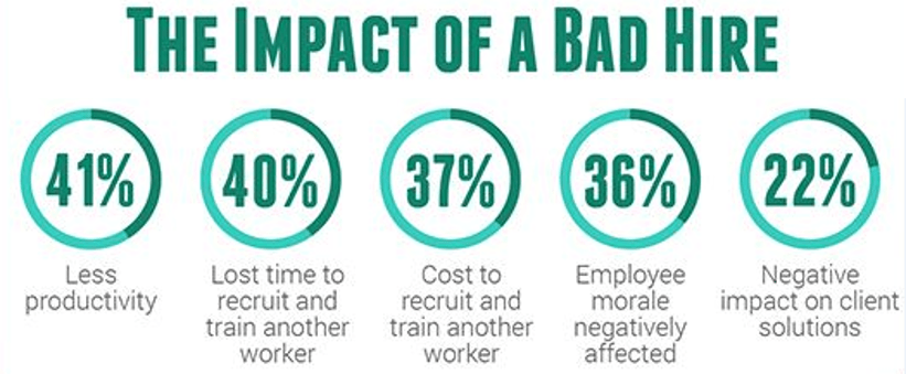 The Impact of a Bad Hire