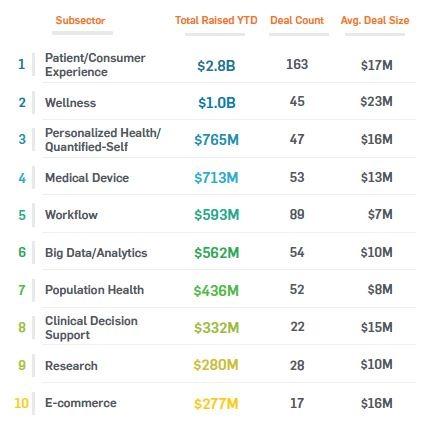 top ten most active markets
