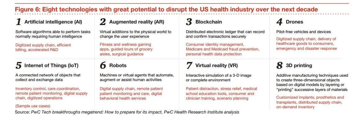 Figure 6: Eight technologies with great potential to disrupt the US health industry over the next decade