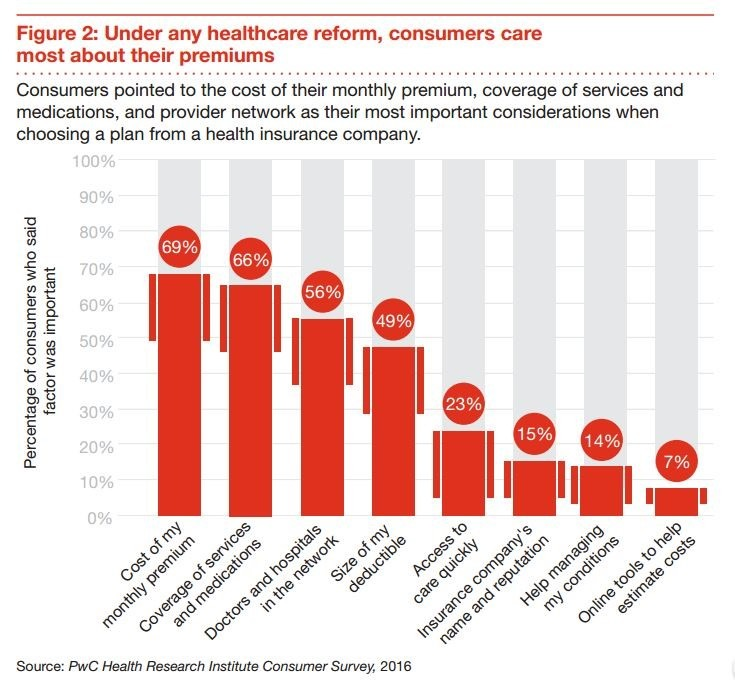 Figure 2: Under any healthcare reform, consumers care most about their premiums