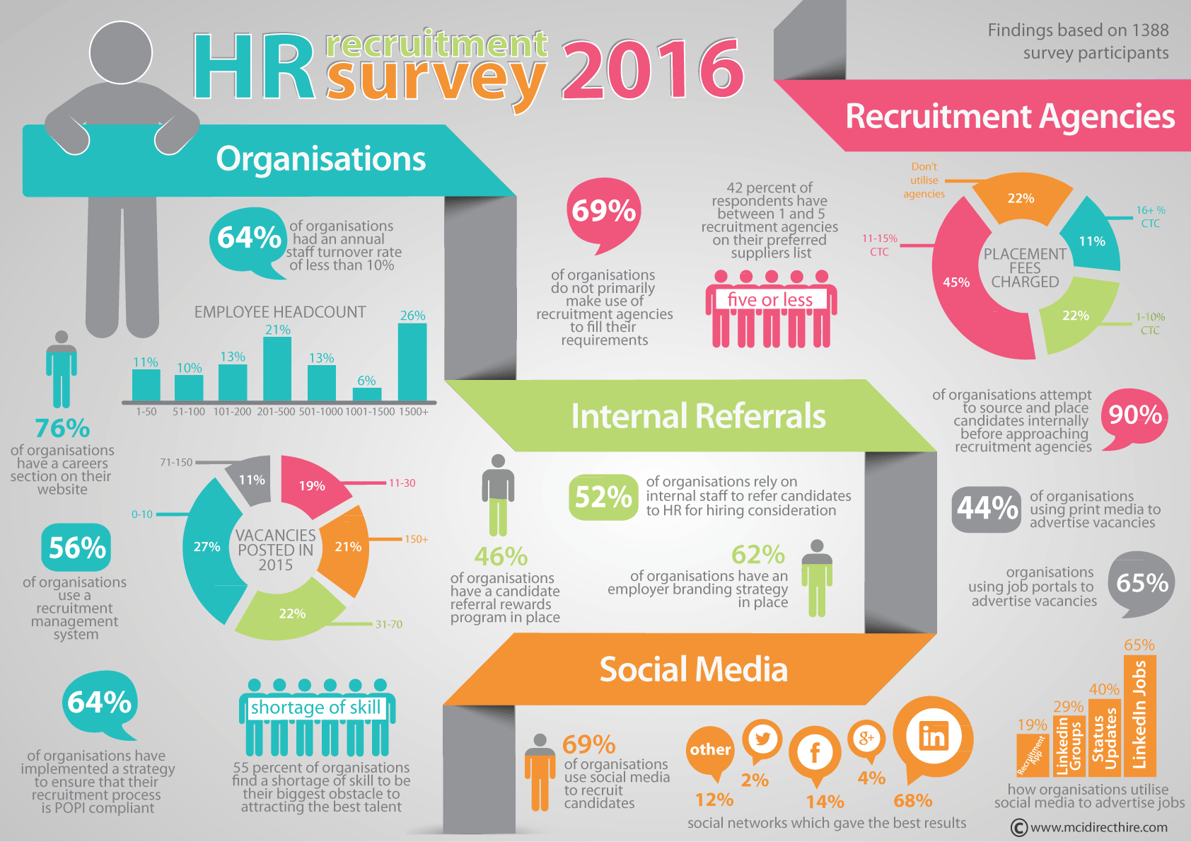 HR-survey-infographic-2016