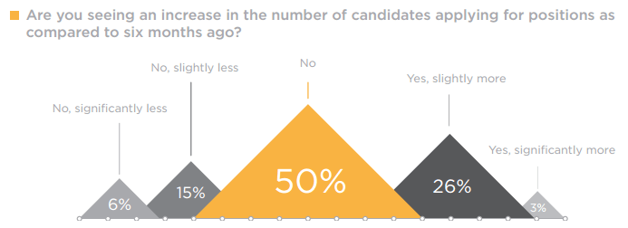 Are you seeing an increase in the number of candidates applying for positions as compared to six months ago?